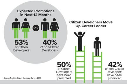 0424.sdt-citizen-developers1