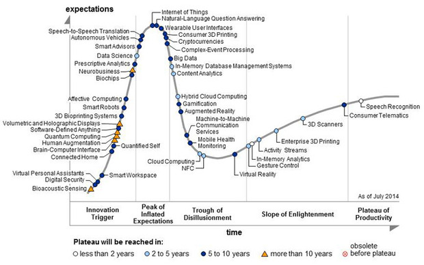 0814.sdt-hypecycle-iot-chart