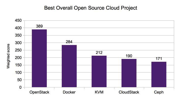 0822.sdt-opensource-cloud