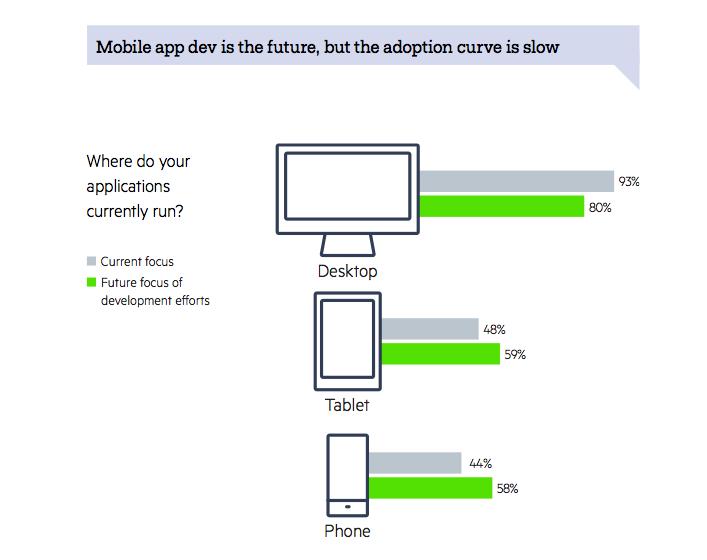 Developer survey: Mobile still slow to grow - SD Times