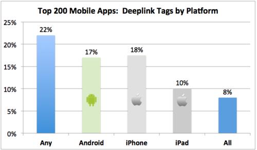 Deeplink Tags by Platform (1)