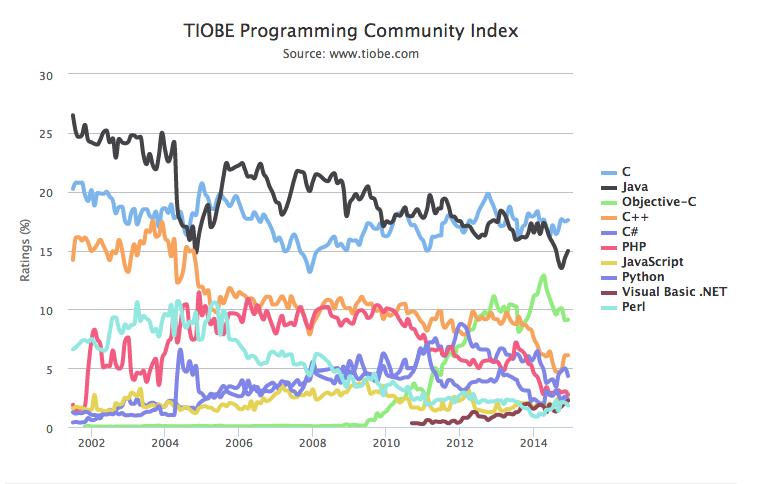 TIOBE Index: Apple's Swift and R programming language gain