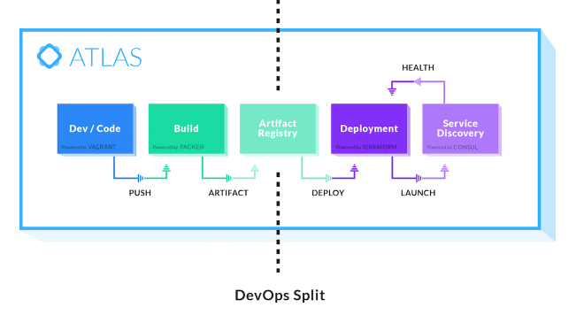 Hashicorp releases atlas its first commercial devops for Hashicorp devops