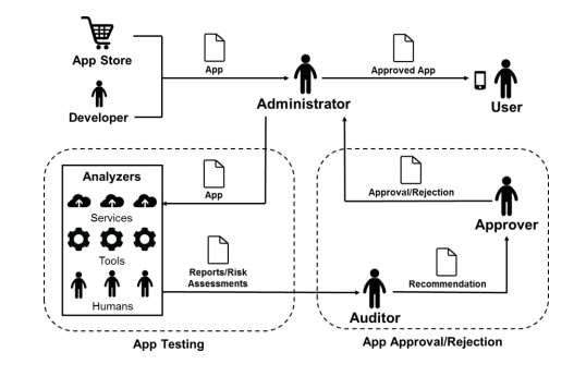 NIST releases guide to mobile app security - SD Times