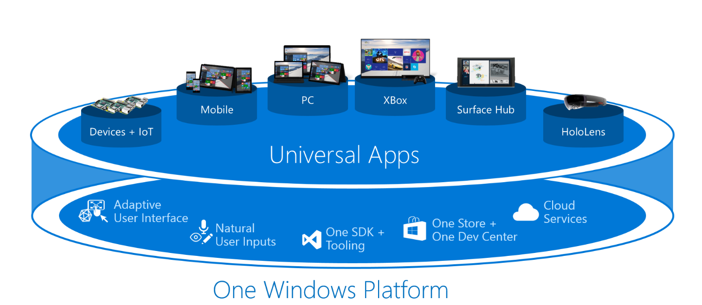 Microsoft provides first look into its Windows 10 ...