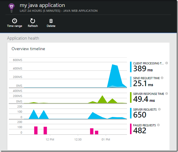 0310.sdt-msft-appinsights-java