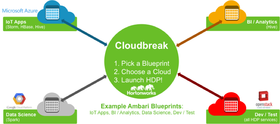 Hortonworks acquires sequenceiq for on demand hadoop clusters sd times hortonworks acquires sequenceiq for on demand hadoop clusters malvernweather Image collections