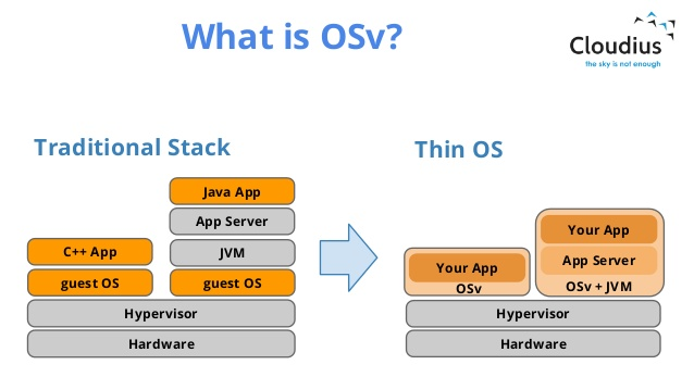 SD Times GitHub Project of the Week: OSv - SD Times