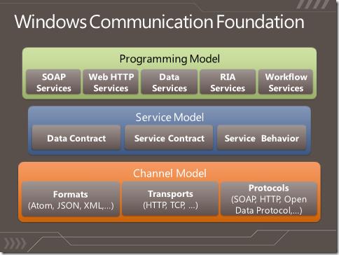 WINDOWS COMMUNICATION FOUNDATION SOAP