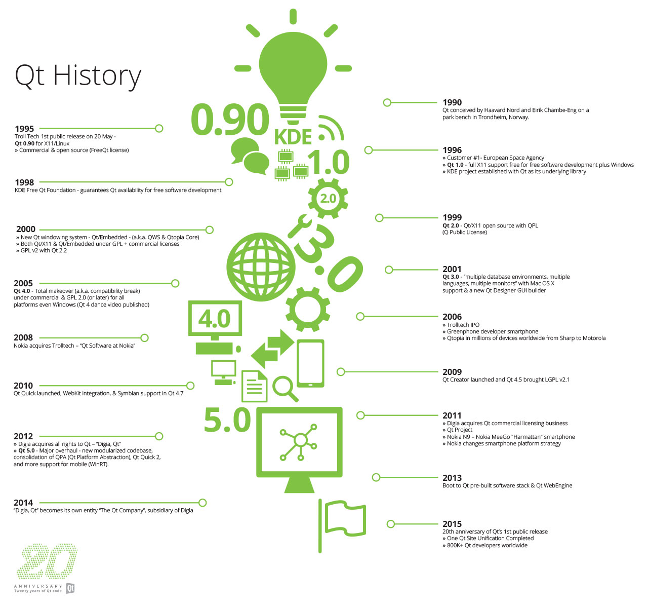 0521.sdt-qt-infographic