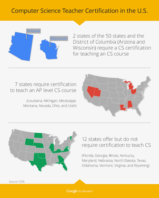 Educators, Google tackle the national CS teacher certification ...