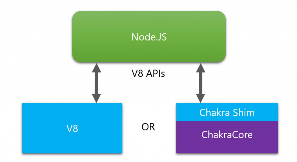 Microsoft's pull request to Node js with ChakraCore