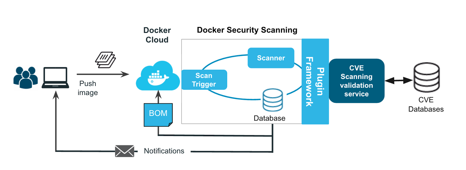 Docker aims to protect container content with Docker