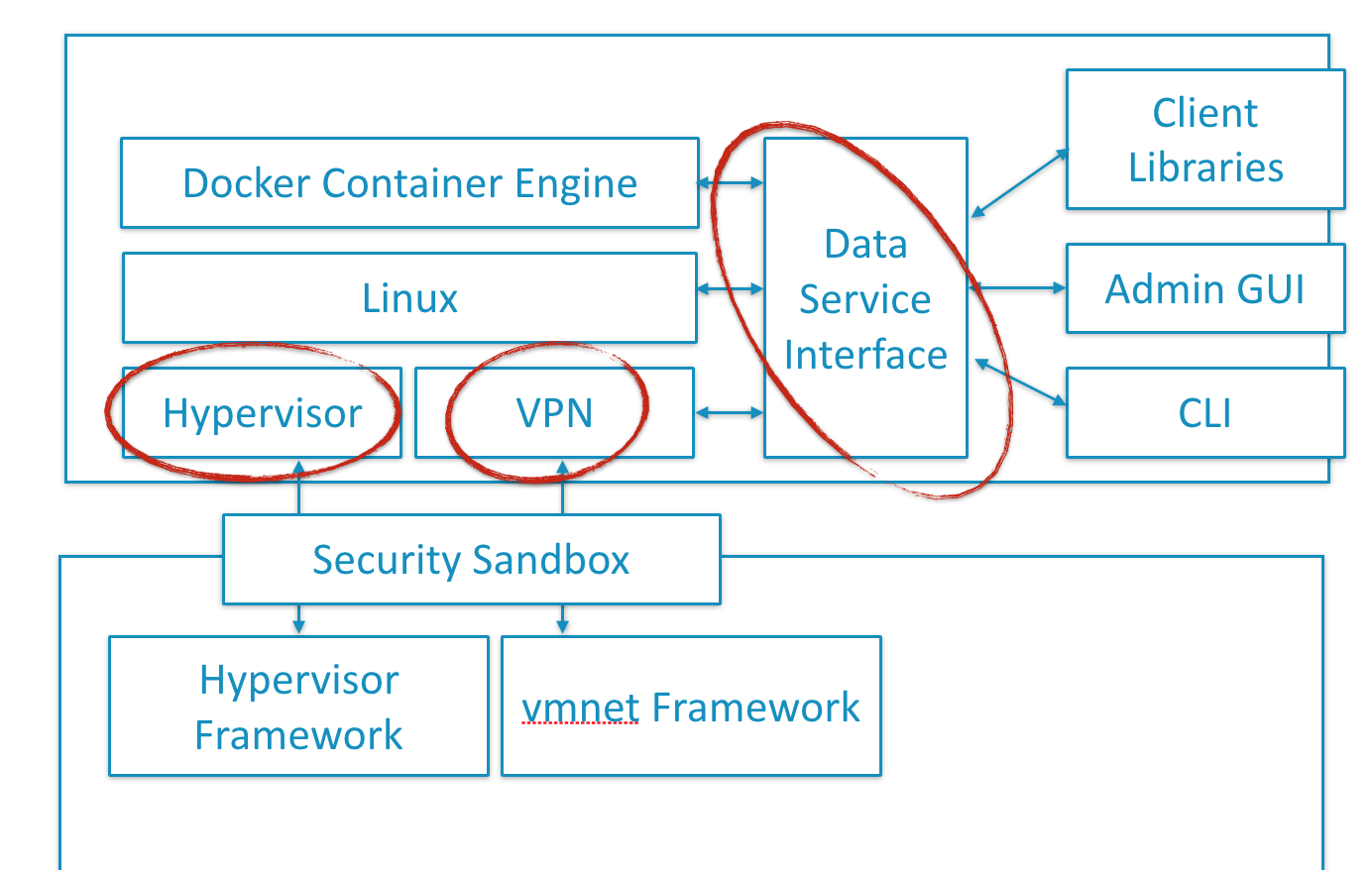 Docker open-sources three unikernels: HyperKit, VPNKit, DataKit - SD