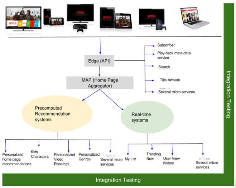Solving Product Integration Testing Challenges As Fast As Netflix
