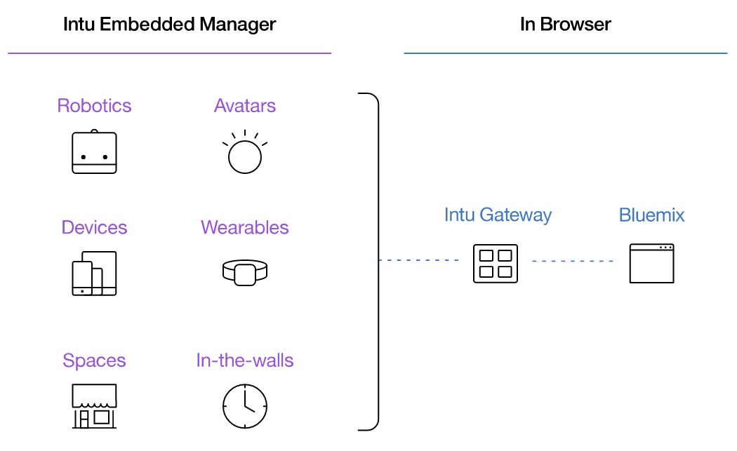 IBM's Project Intu, Google Slides API, and Altova