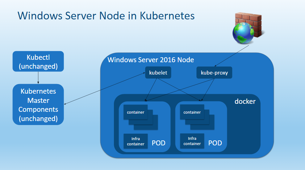 Kubernetes gets support for windows server 2016 sd times for Architecture kubernetes