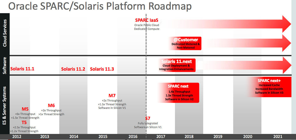 Oracle cans Solaris 12 - SD Times