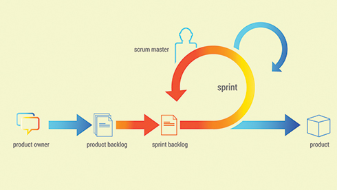 Spreading Scrum Through The Enterprise Sd Times