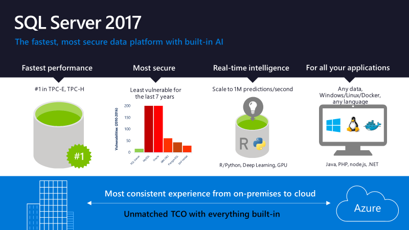 Microsoft announces new solutions for creating intelligent, data-driven apps