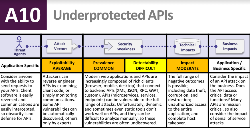 OWASP adds unprotected APIs, insufficient attack protection