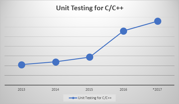 Unit testing for C/C++ is on the rise