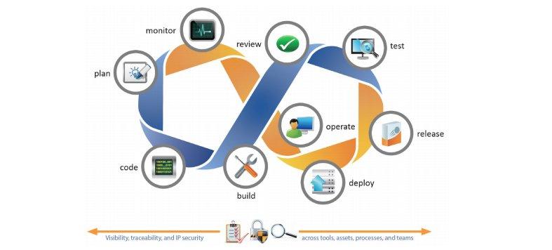 CollabNet updates TeamForge for collaborative enterprise