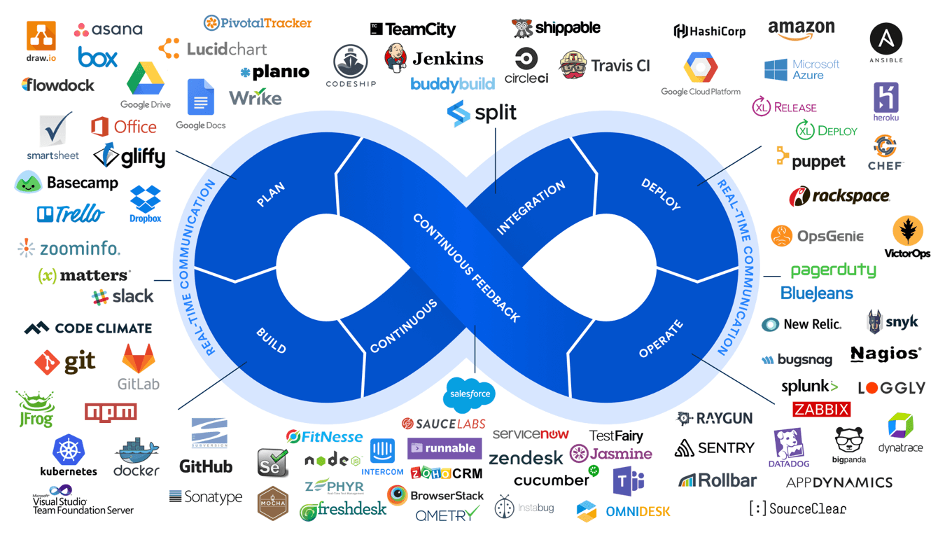 Atlassian unveils new DevOps Marketplace and the Atlassian Stack