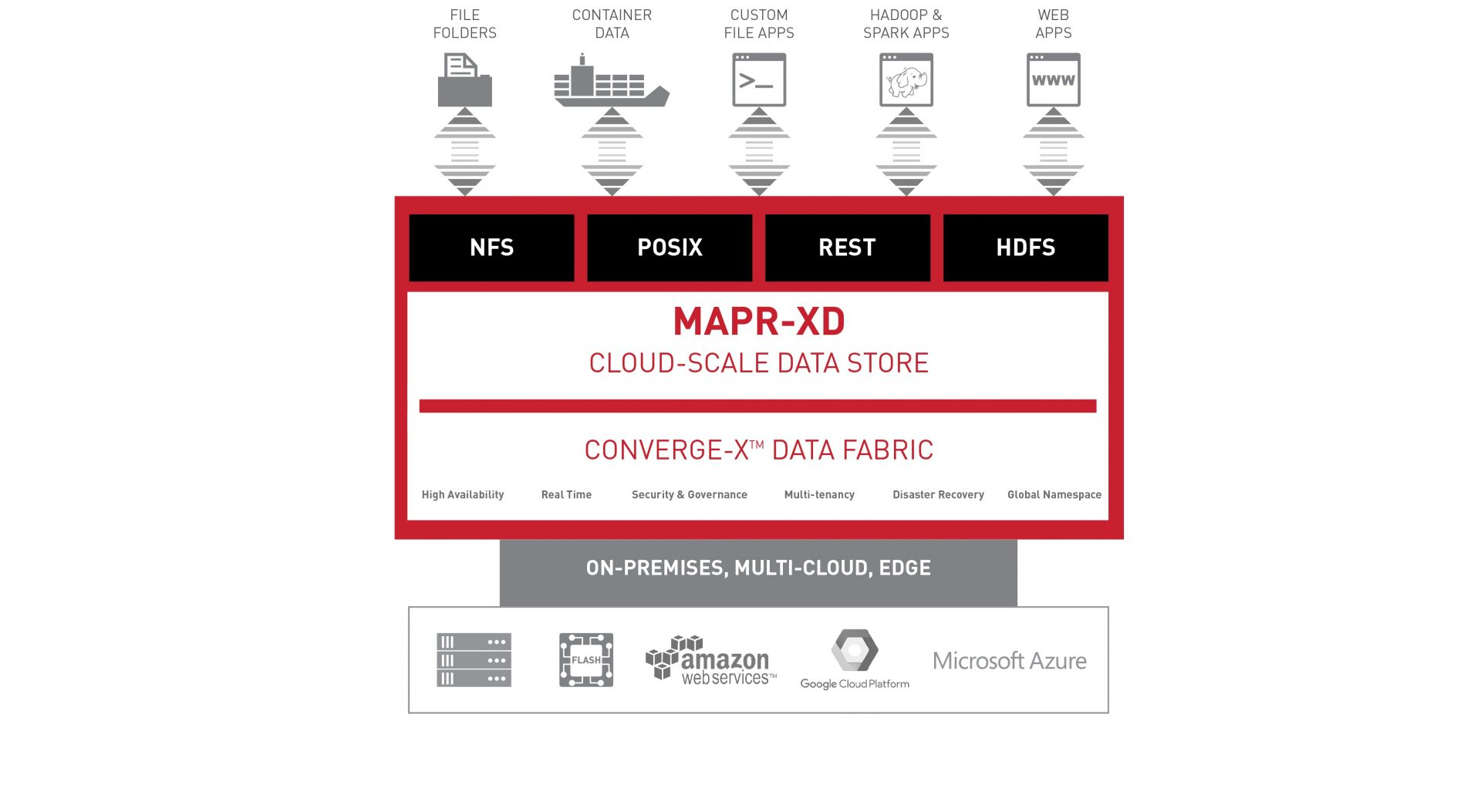 Created At 2017 06 07 0220 Everycircuit Android Apps On Google Play Digitaltrendscom Mapr Unveils Cloud Scale Data Fabric Xd