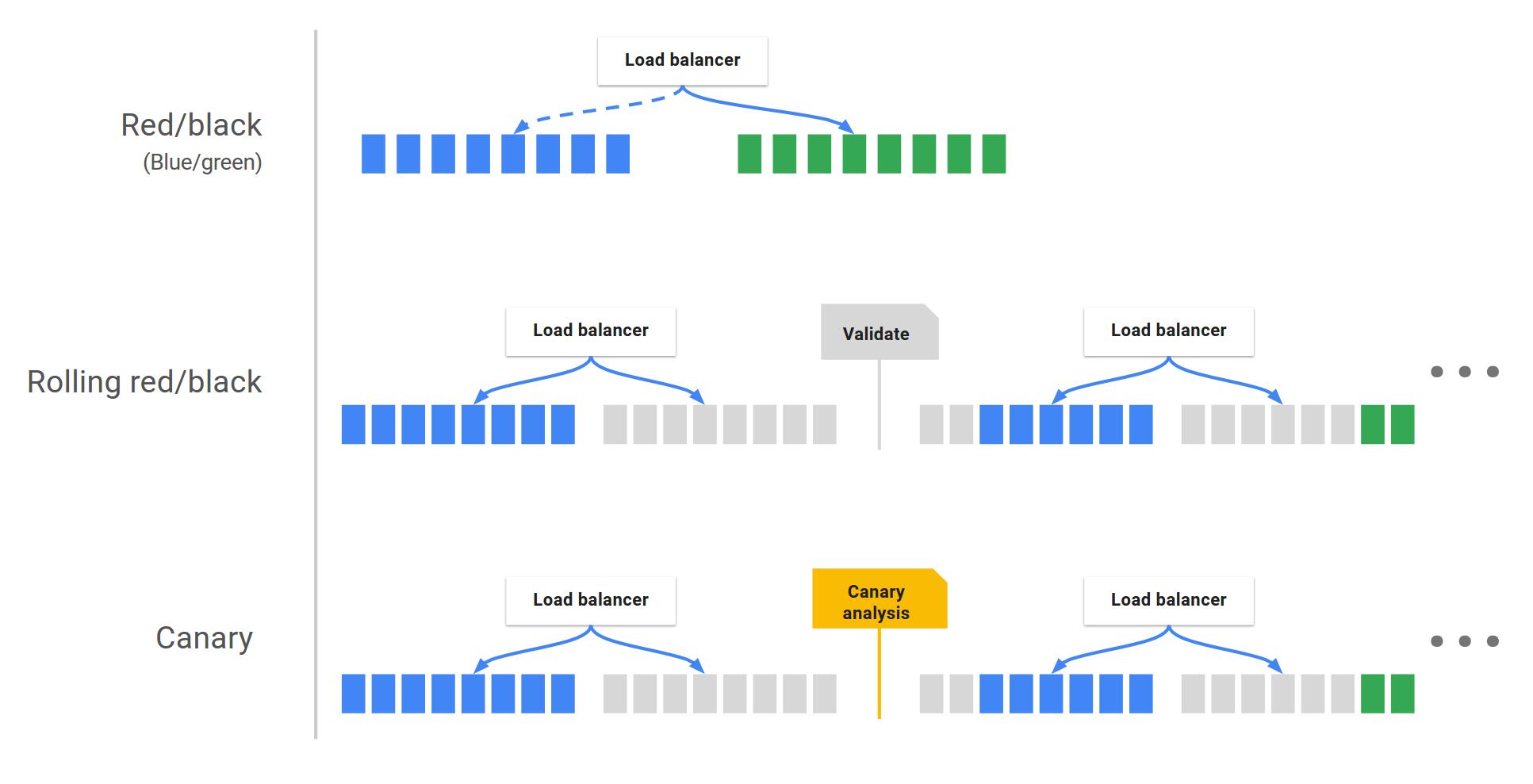 Google releases open-source platform Spinnaker 1.0