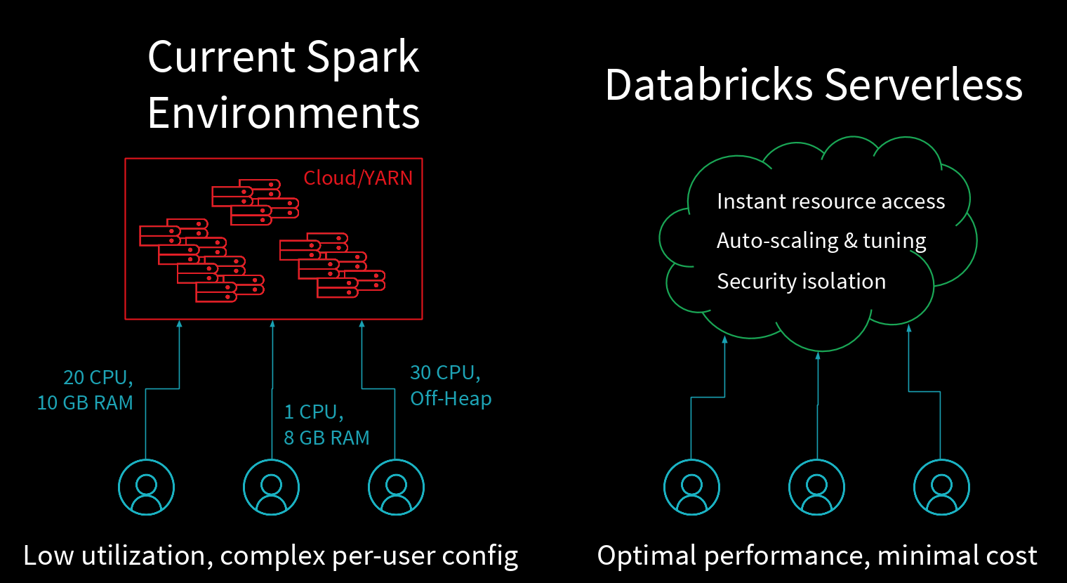 Databricks Serverless