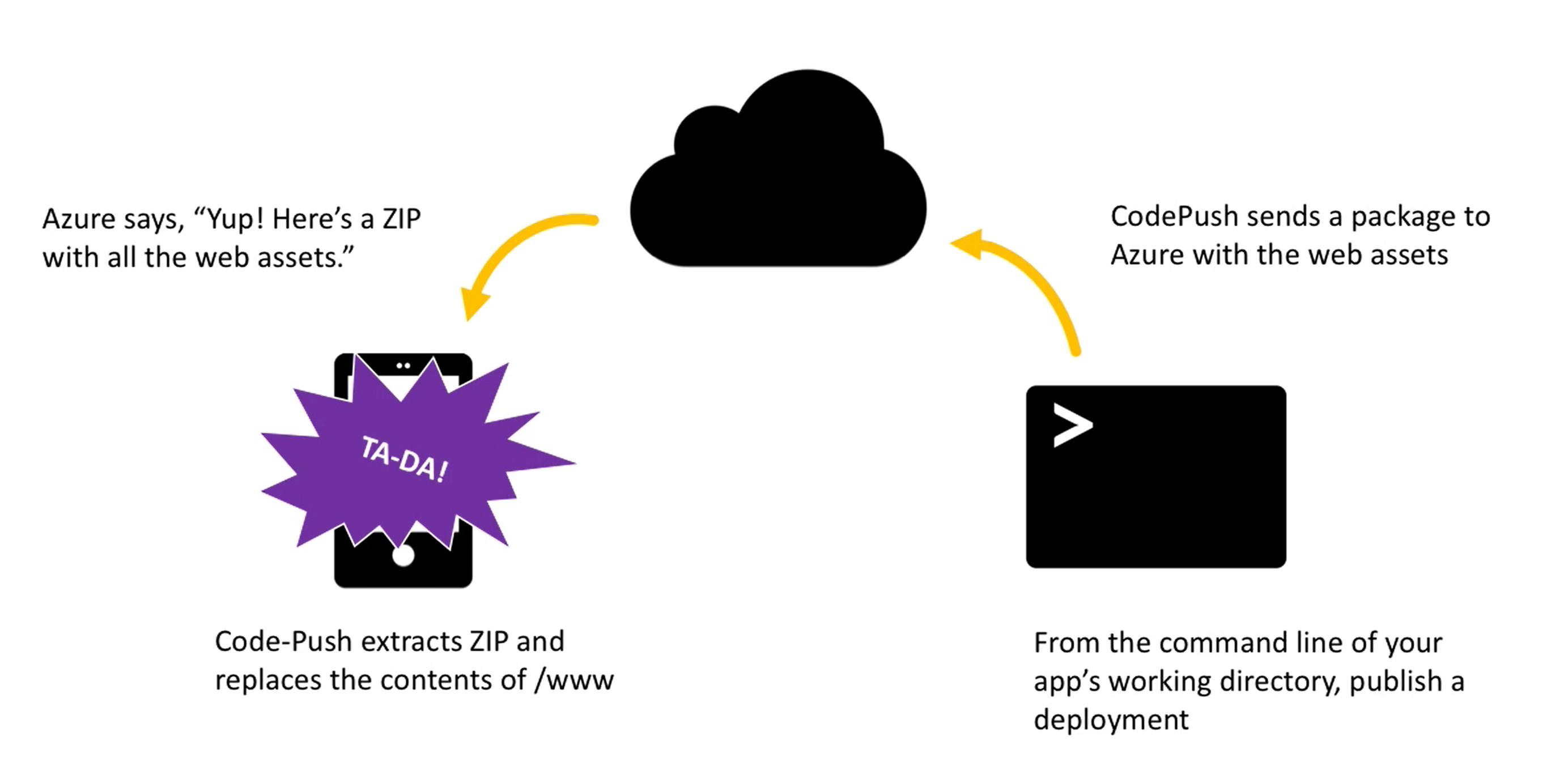Created At 2017 08 01 0233 User Flashzone Seamless Codepush Comes To Microsofts Visual Studio Mobile Center 103 5