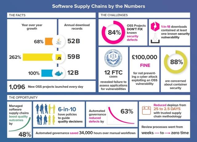 Sonatype's State of the Software Supply Chain, Motorola and Neurala