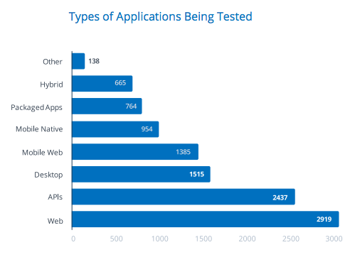 https://smartbear.com/resources/ebooks/the-state-of-testing-2017-industry-report/