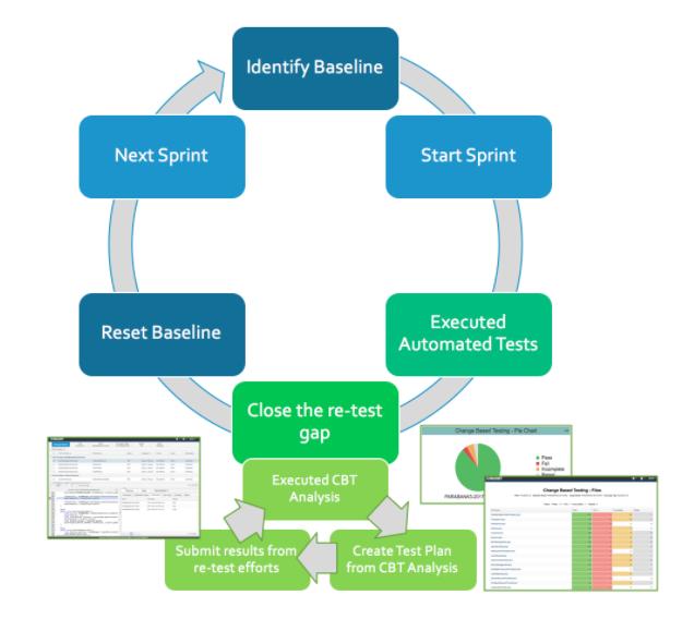 Change-based testing puts the agile back in agile development