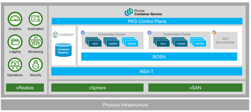 - Announcing Pivotal Container Service General Availability 490x220 - Pivotal Container Service now available