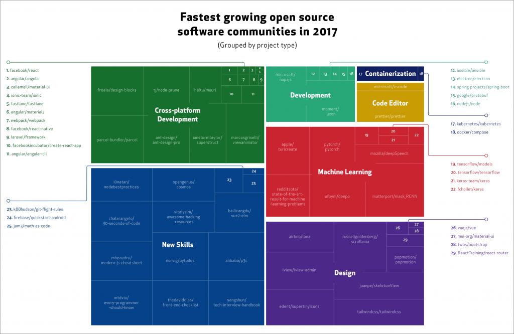 Cross-platform development will dominate open-source this