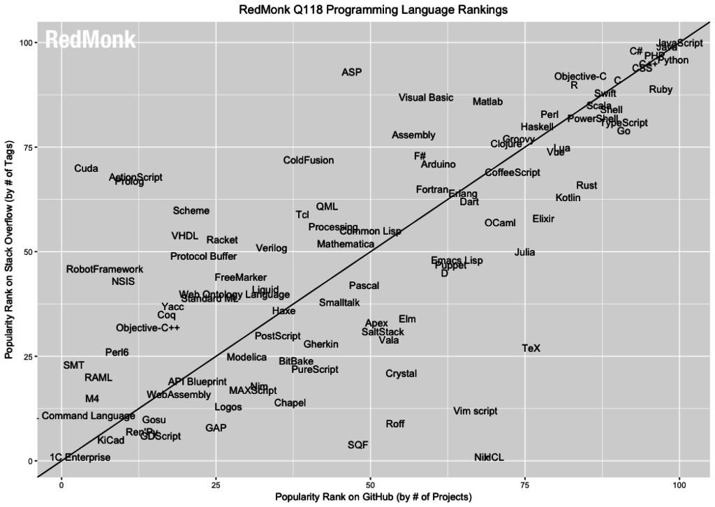 JSFeeds - SD Times news digest: RedMonk's programming