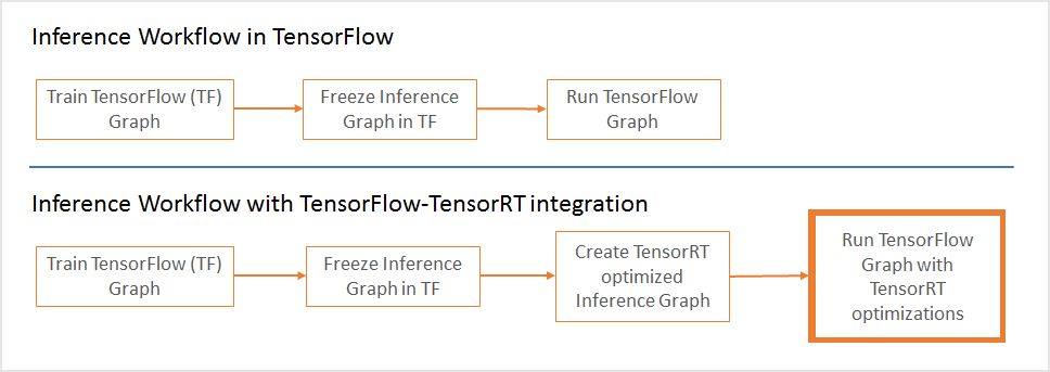 TensorFlow 1.7 and TensorRT, TypeScript 2.8, and IntelliJ IDEA 2018.1