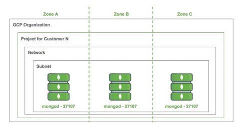- mongodb google story 490x265 - Google Cloud expands MongoDB availability across GCP regions