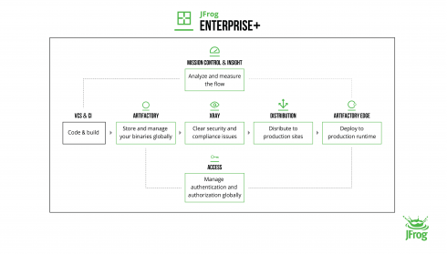 JFrog launches Enterprise+ to provide end-to-end management of