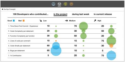 DOES18 London: ElectricFlow DevOps Foresight, XebiaLabs' Enterprise