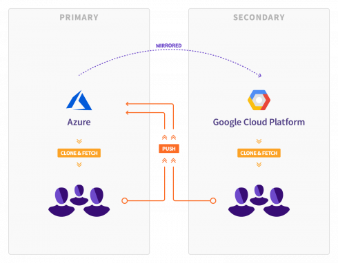 GitLab announces plans to move from Microsoft Azure to Google Cloud