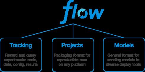 Databricks releases MLflow, runtime for ML and Databricks