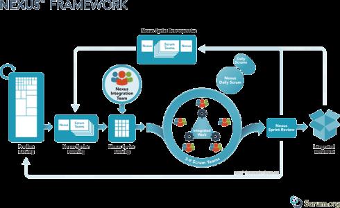 A look at the Nexus Framework - SD Times