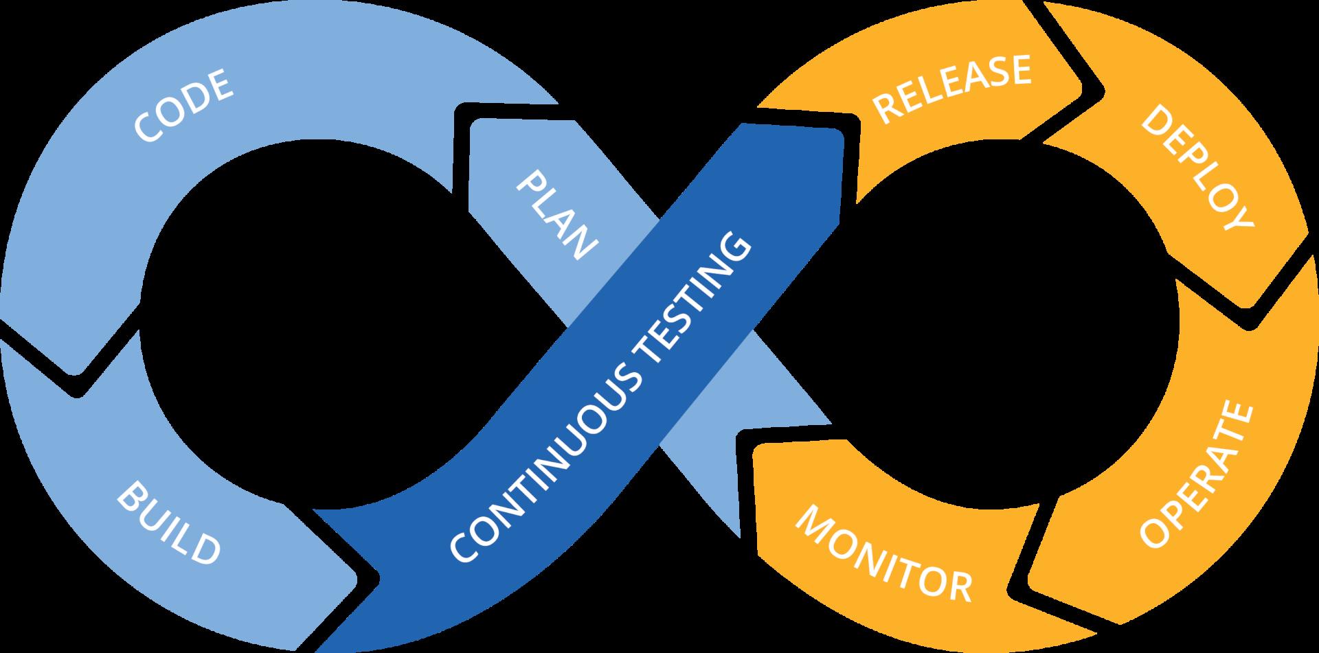 Tricentis Continuous Testing platform