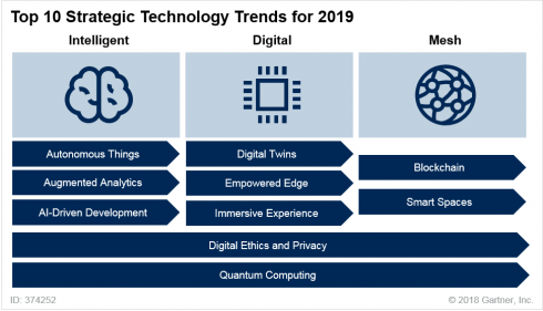 gartner s top 10 technology trends for 2019 sd times