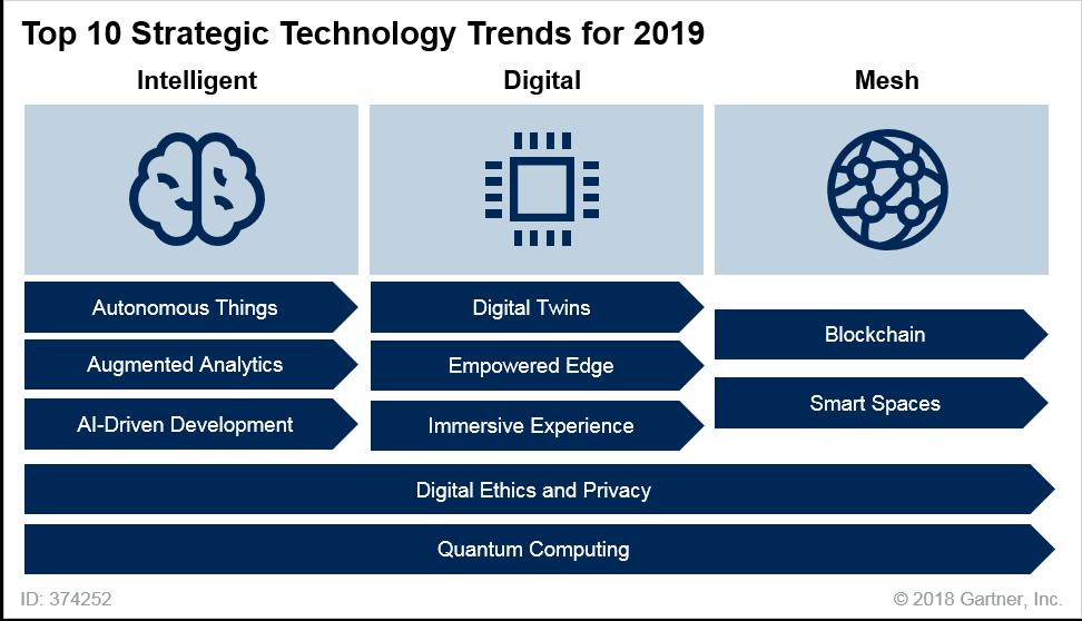 Technology Management Image: Gartner's Top 10 Technology Trends For 2019