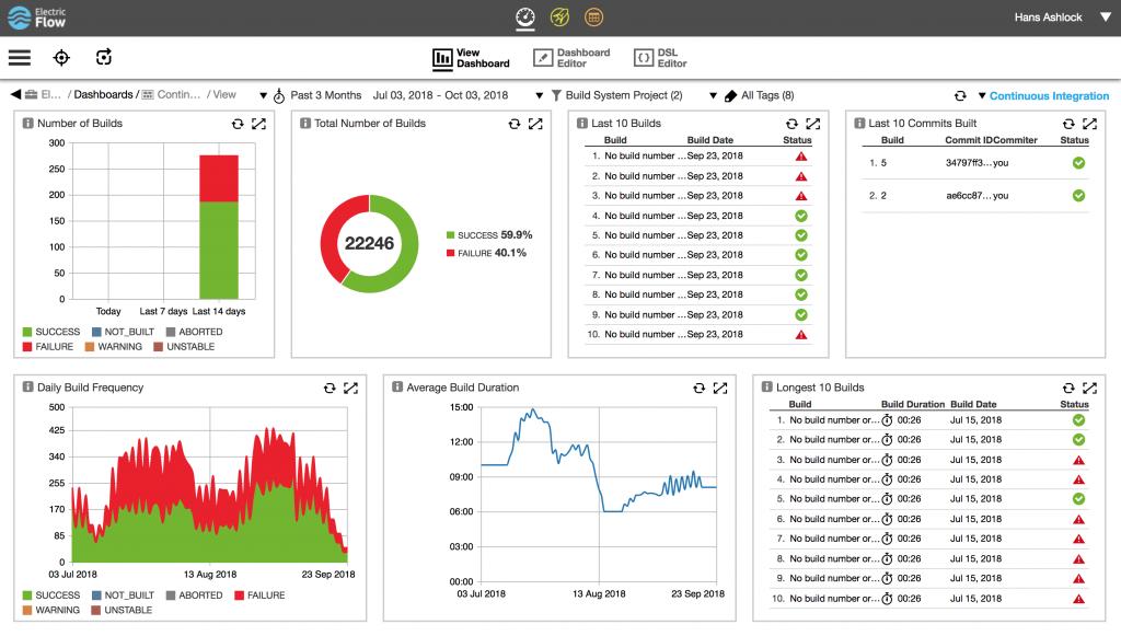 "Electric Cloud's ElectricFlow 8.5 features ""DevOps your way"""