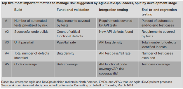 Defining software quality metrics for Agile and DevOps